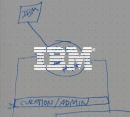 IBM Nordic
